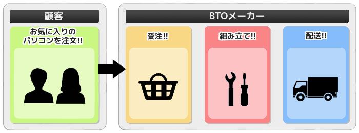 BTOパソコン 注文の流れ