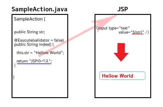 Java JSP出力
