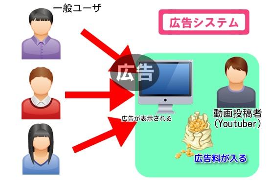 YouTube 課金システム