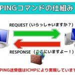 PINGコマンドが応答しない原因は?Windows 7でICMPパケットを許可する方法!ネットワークトラブルを解決!