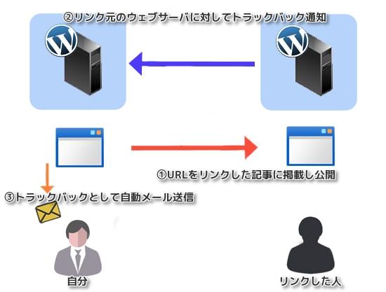 WordPress モデレート メール